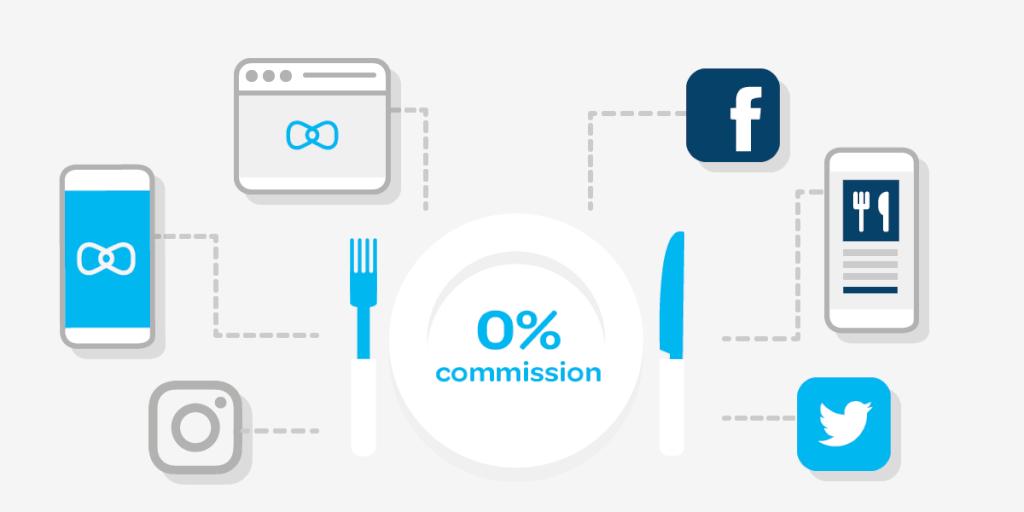 0% Commission